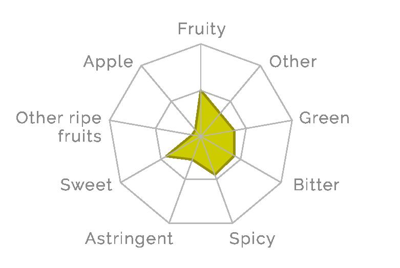 gráfico cata taste of heart
